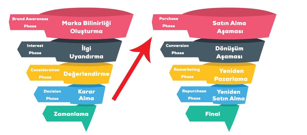 marketing funnel schema